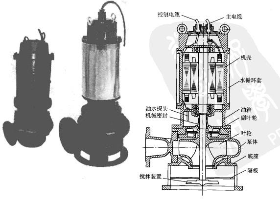自动搅匀潜水排污泵的结构是怎样的?